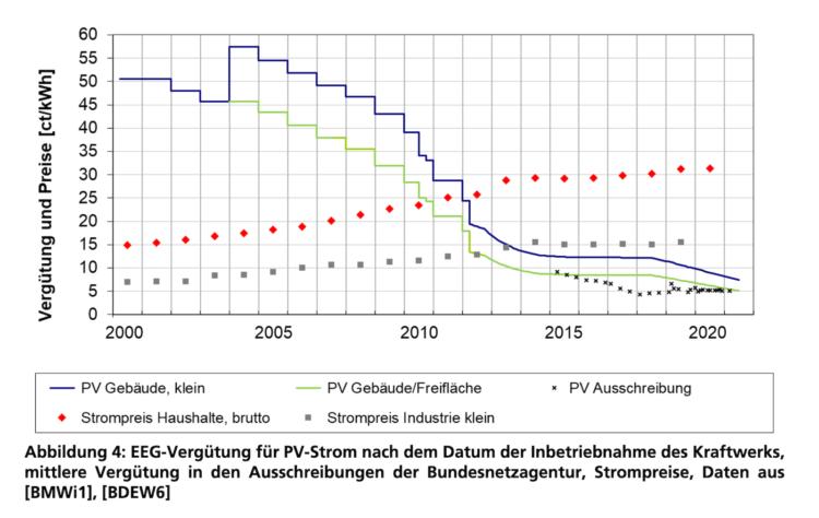 EEG Einspeisevergütung für Photovoltaik-Anlagen