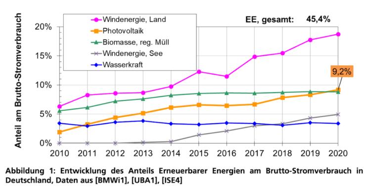 Entwicklung und Anteil Strom aus Photovoltaik-Anlagen